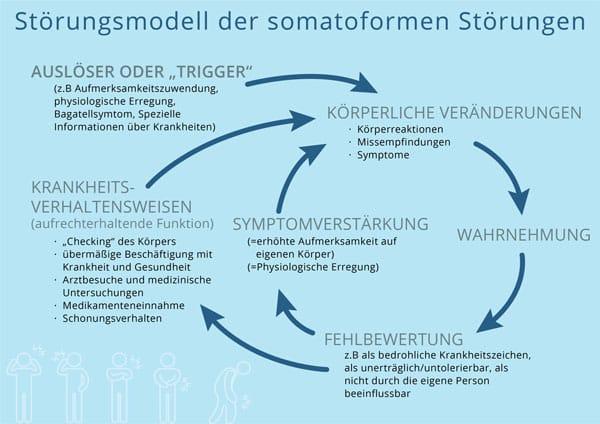 Psychosomatik und somatoforme Störungen - Modell