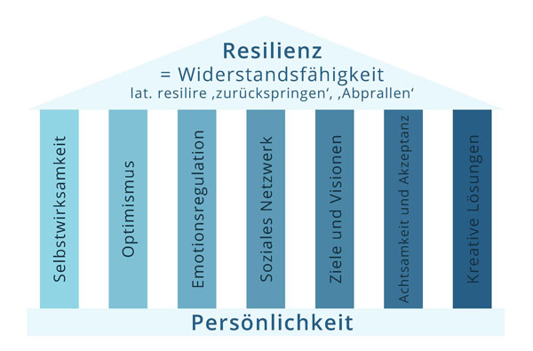 Säulen der Resilienz